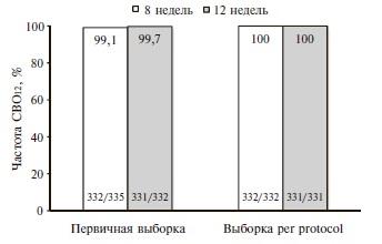 Общие результаты исследованиz ENDURANCE-1