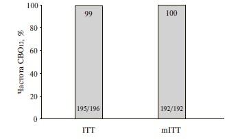 Результаты исследования ENDURANCE-2
