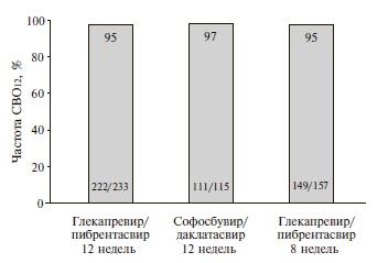 Результаты исследования ENDURANCE-3