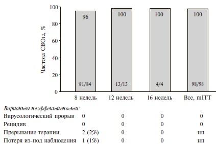 Предварительные результаты исследования EXPEDITION-5