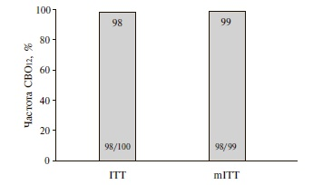 Результаты исследования MAGELLAN-2