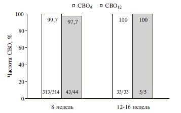 Промежуточные результаты исследования NAVIGATOR-2