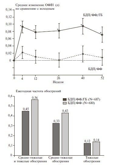 Динамика ОФВ1 и частоты обострений при лечении БДП/ФФ/ГБ и БДП/ФФ в исследовании TRILOGY