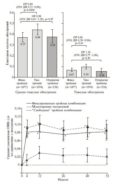 """Динамика частоты обострений ХОБЛ и ОФВ1 при лечении фиксированной и"""" свободной"""" комбинацией БДП/ФФ/ГБ и монотерапии тиотропием в исследовании TRINITY."""
