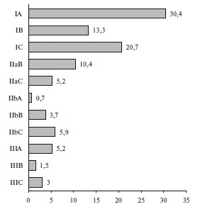 Процентное соотношение рекомендаций по уровню и классу доказанности в рекомендациях по АГ 2018 г.