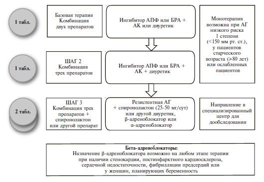 Базовая  терапия для пациентов с неосложненной АГ.