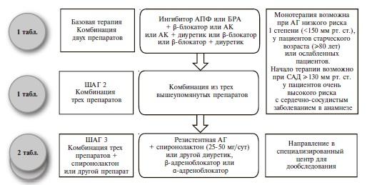 Медикаментозная терапия для пациентов с АГ и ИБС